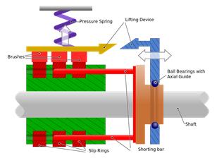 ساختار داخلی اسلیپ رینگها